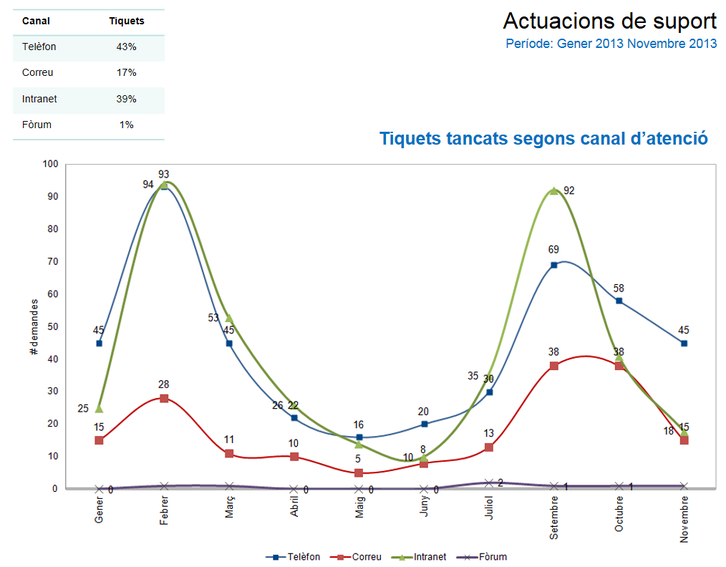 Distribució anual d'ús dels canals d'atenció