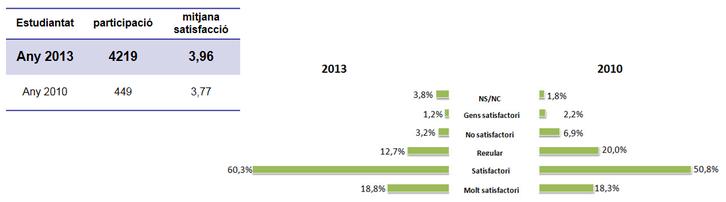 Enquestes de Satisfacció 2010-13