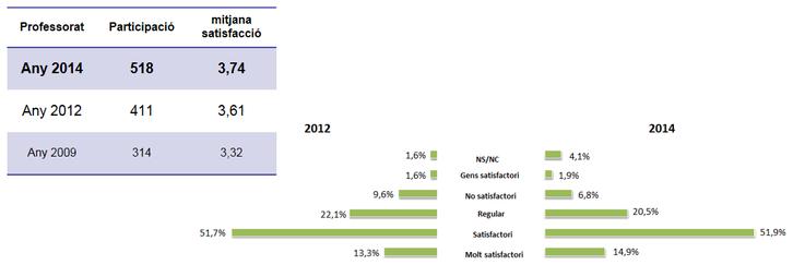 Enquestes de Satisfacció 2012-14
