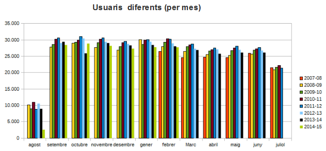 Usuaris diferents (per mes)