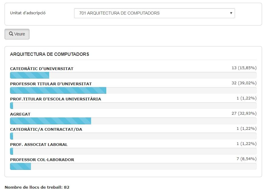 dades_estadistiques_dotacions_PDI_catalogats.jpg