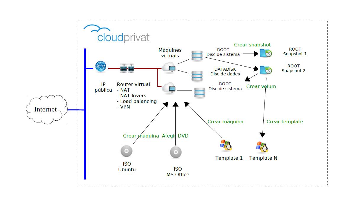 arquitectura recursos cloud.jpg