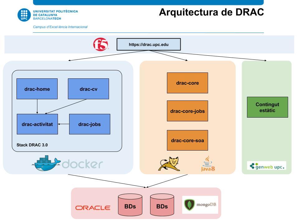 Arquitectura DRAC