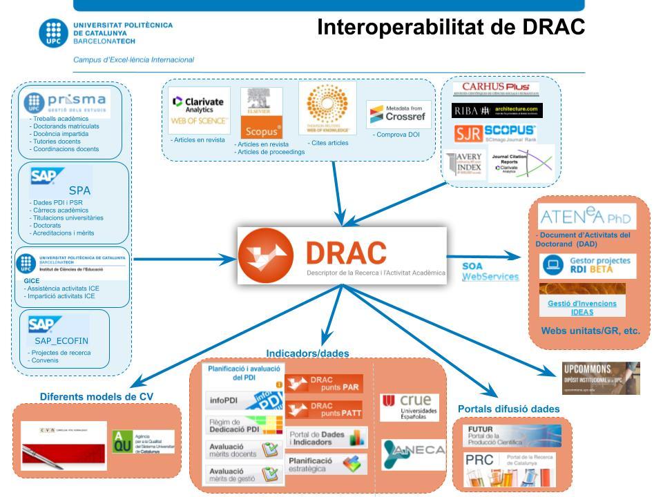 Interoperabilitat DRAC