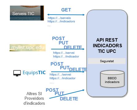 copy2_of_ArquitecturaIndicadorsTICv10.png