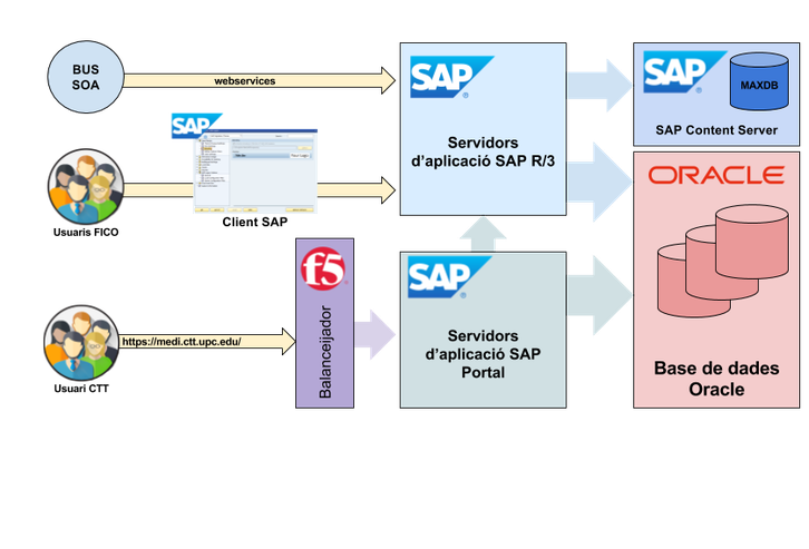 Model logic SAP EcoFin