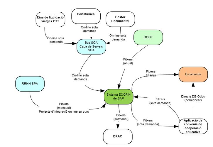 Mapa d'interfases amb SAP EcoFin