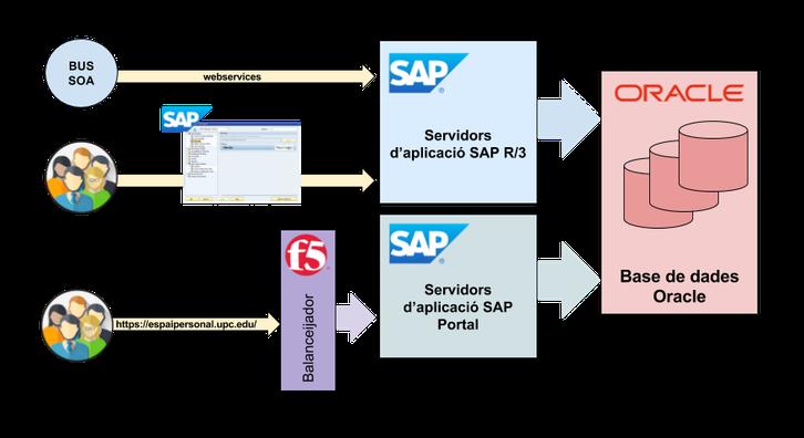 Model logic SPA