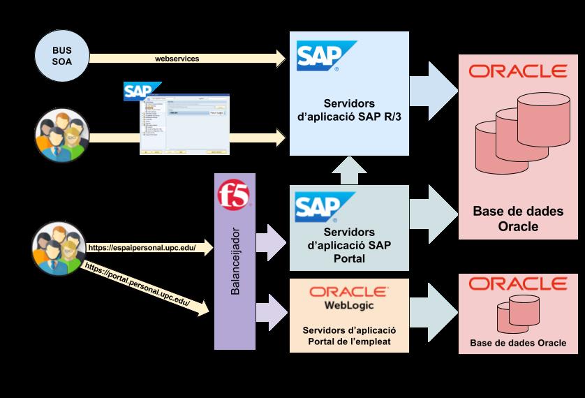 Modelo logic SPA con portal.personal