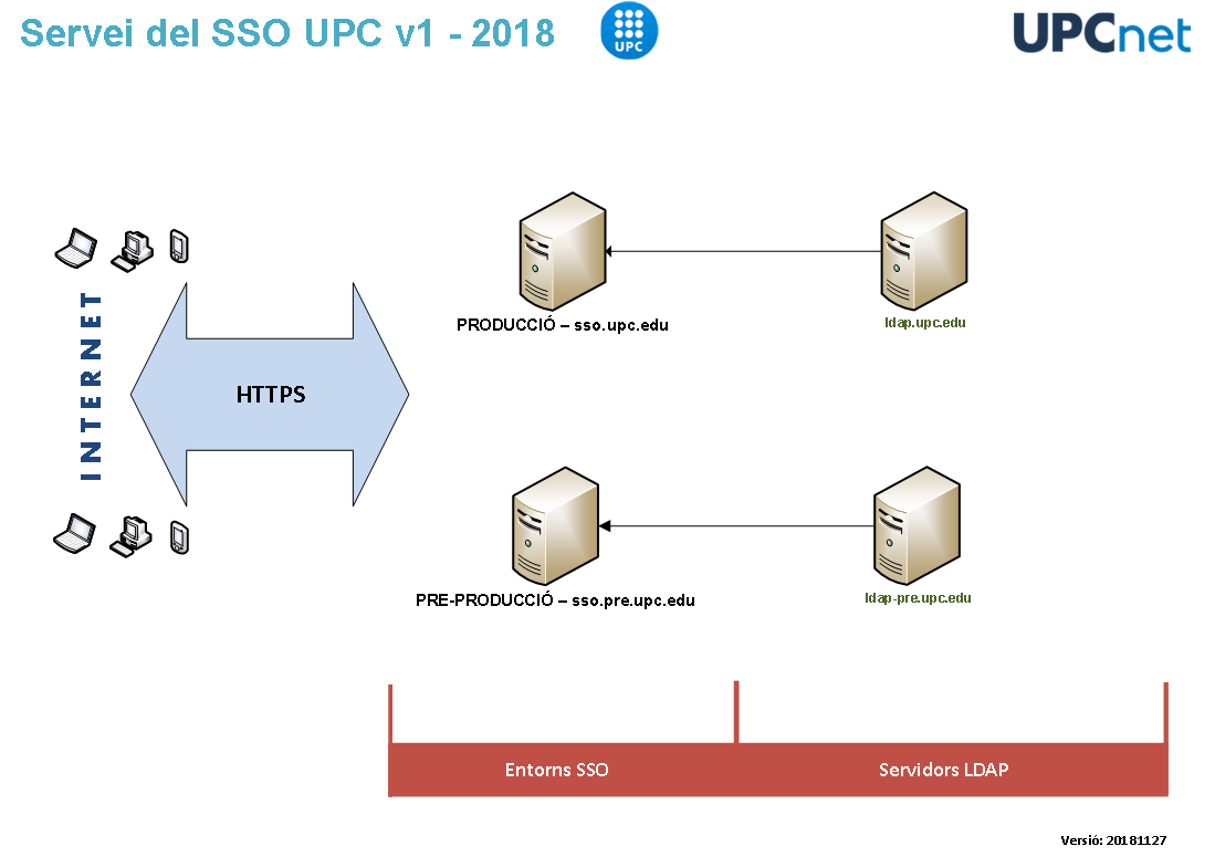 20181127-18-45-esquema-tecnic-sso-upc-per-serveis-tic.png